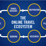 The Online Travel Ecosystem Today [an Info-Graphic]