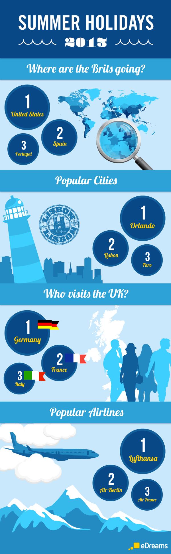 british summer holidays 2013 destinations