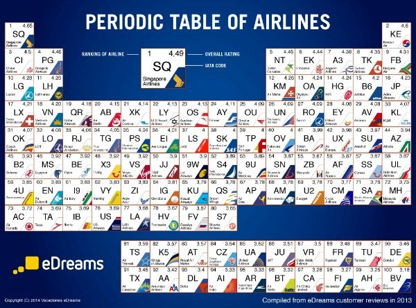 edreams best airlines 2013