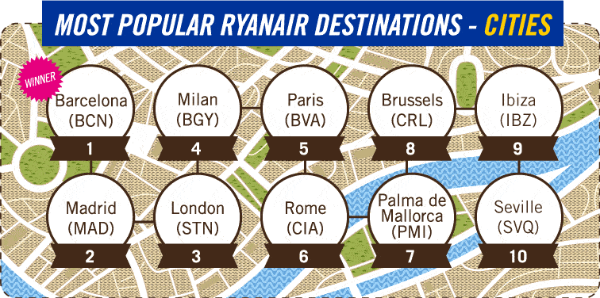 most popular ryanair destinations cities