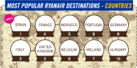 most popular ryanair destinations countries