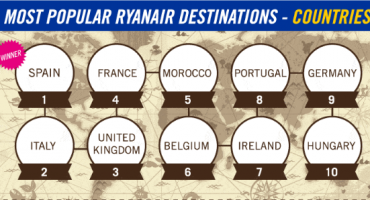 Ryanair's Most Popular Destinations
