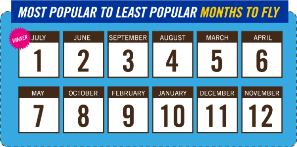 most popular to least popular months to fly with ryanair