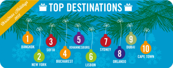 top destinations eDreams UK christmas study