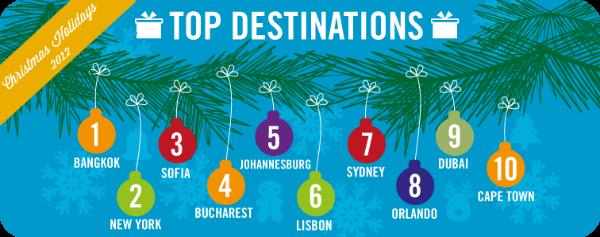 top destinations eDreams UK Xmas study