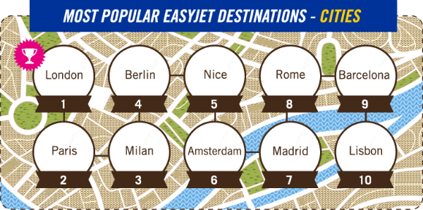 Most Popular easyJet Destinations - Cities