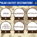 easyJet's Most Popular Destinations