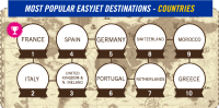most popular easyjet destinations countries