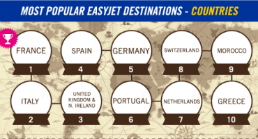 easyJet Most Popular Destinations