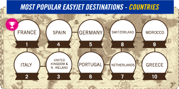 Most Popular easyJet Destinations - Countries