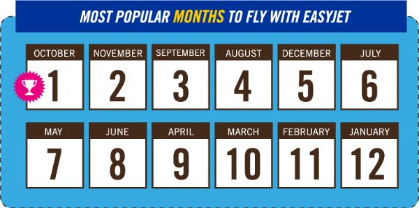 Most Popular Months to fly with easyJet