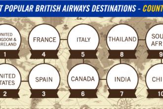 most popular british airways destinations
