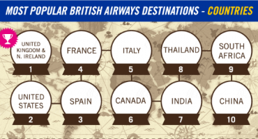 British Airways' Most Popular Destinations