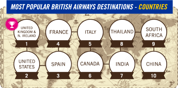 most popular british airways destinations