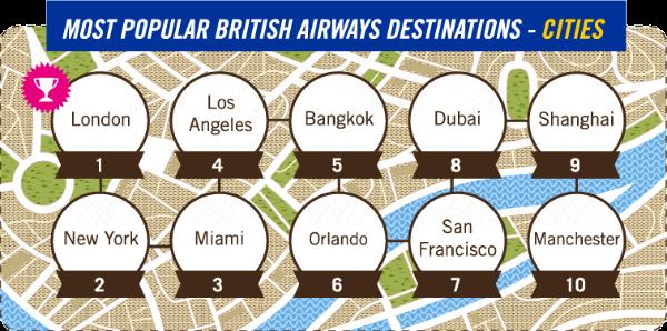 most popular british airways destinations cities