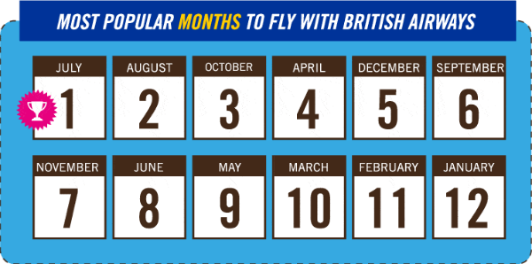 most popular months to fly british airways