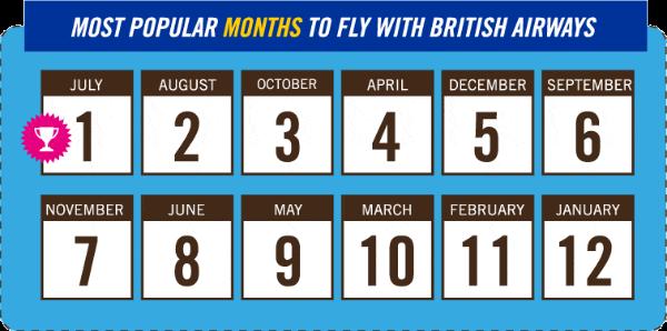 most popular months to fly british airways