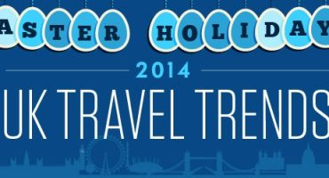 UK Easter Week Trends: Top Destinations, Airlines and Busiest Airports