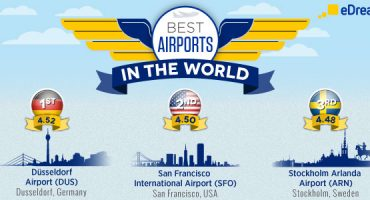 eDreams Study: Best Airports in the World 2014