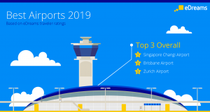 Best airports 2019 - edreams