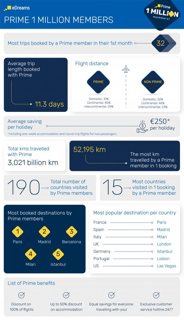 eDreams Prime fun facts infographic