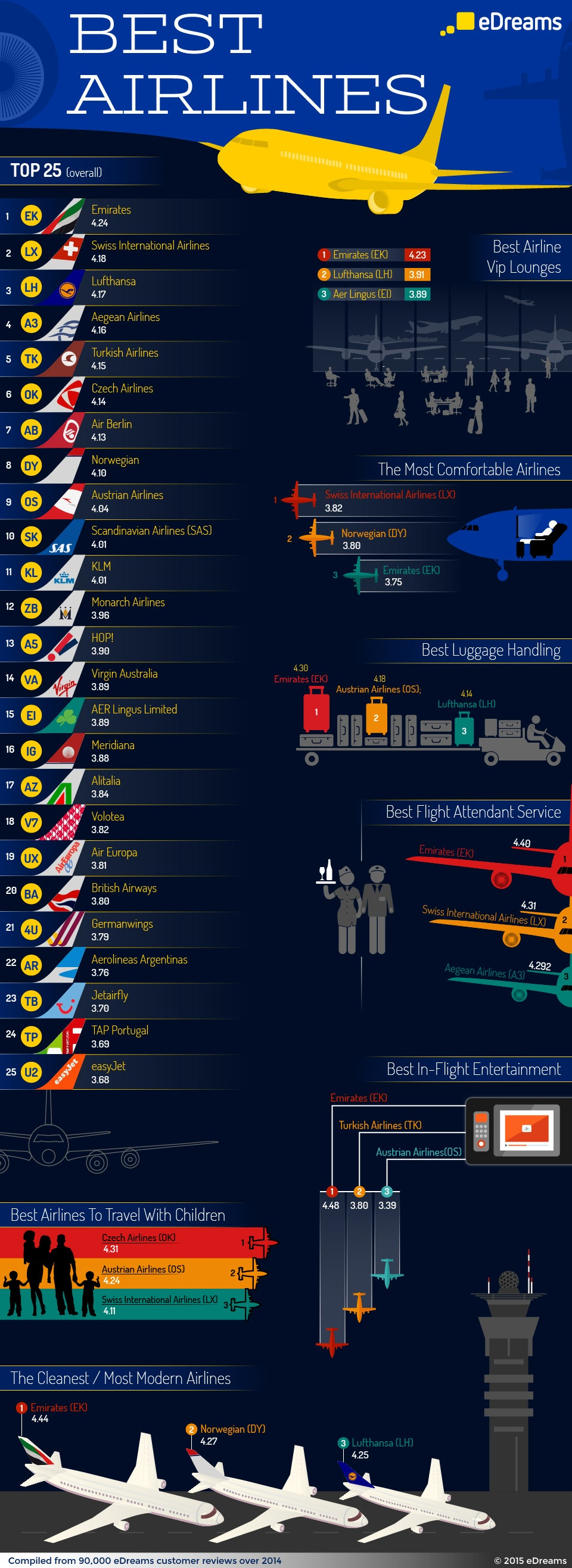 eDreams Best Airlines Infographic 2014